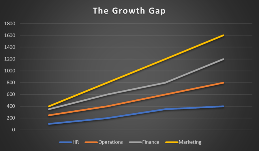 Business Growth Gap GroYourBiz